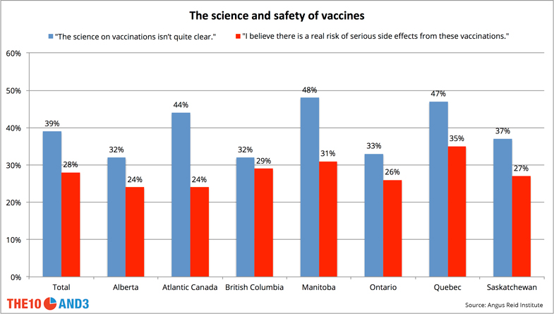 Attitudes on the science and safety of vaccines