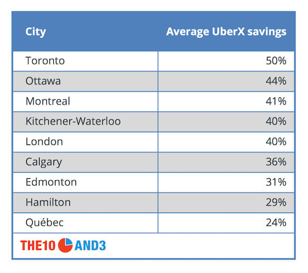 Average UberX Savings in Canada