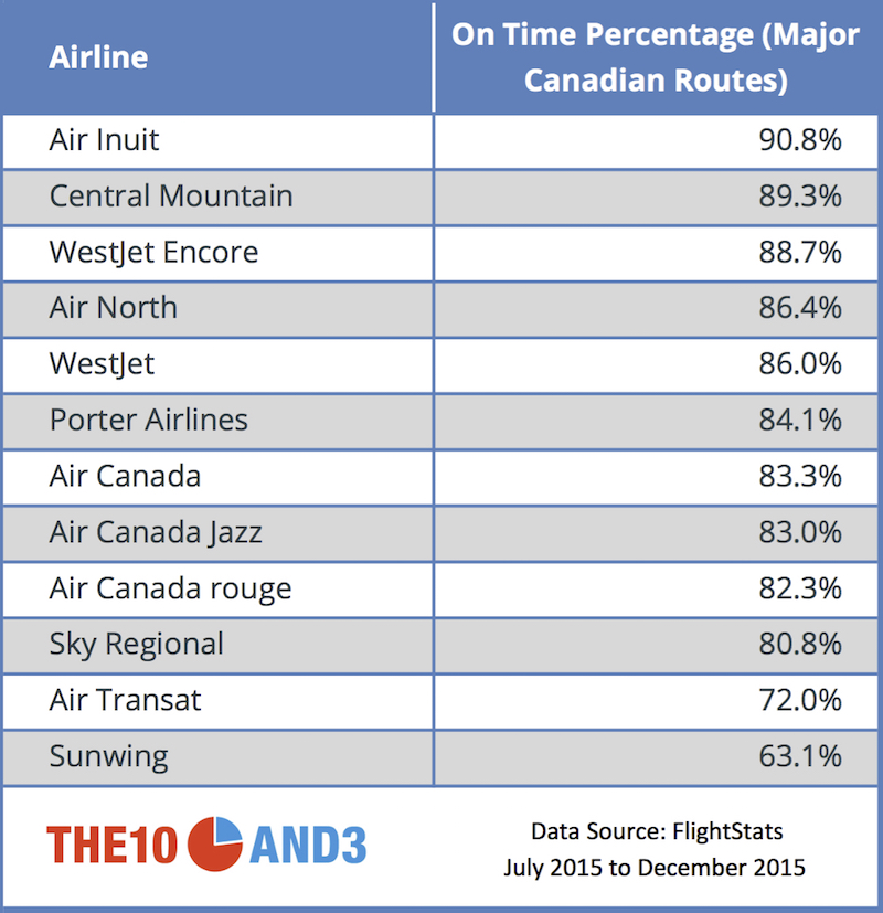 Canadian Airline On Time Percentage