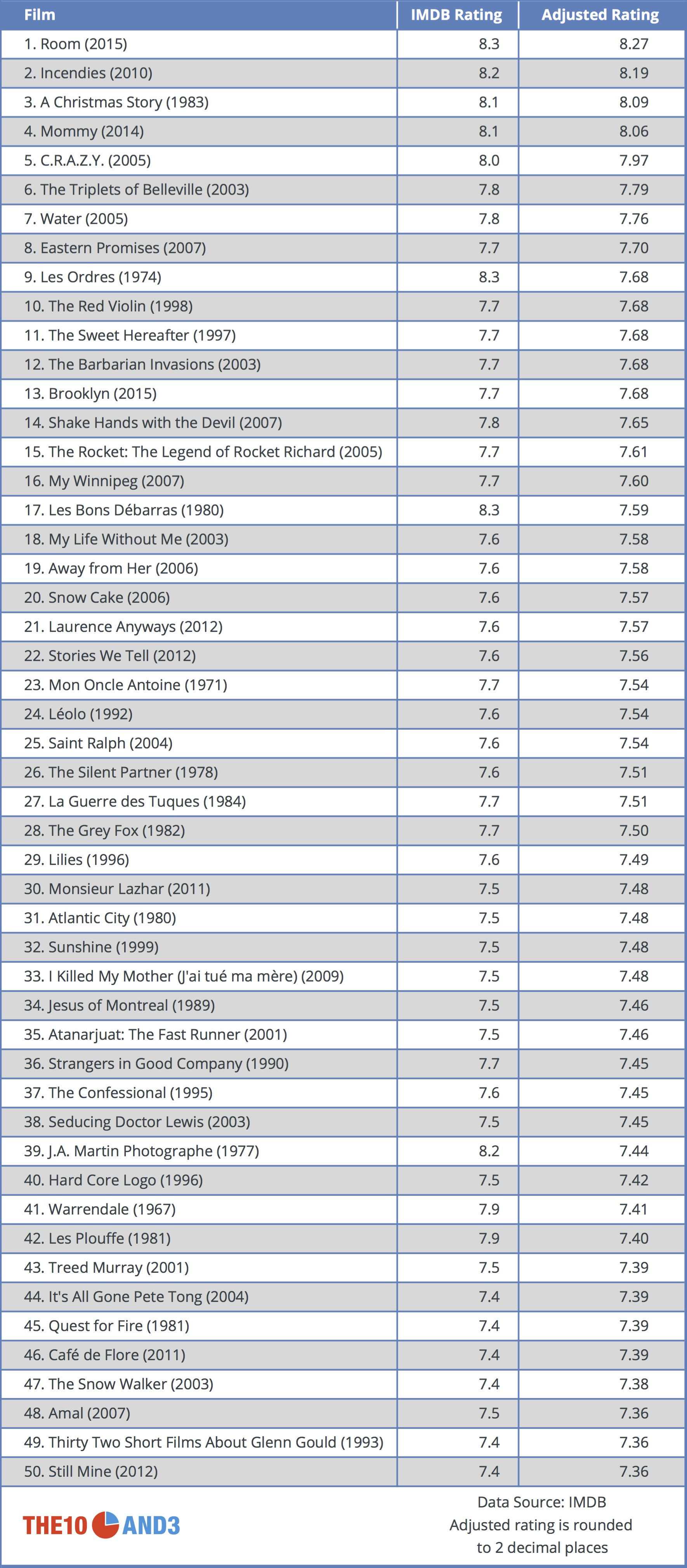 Canadian Film Rankings