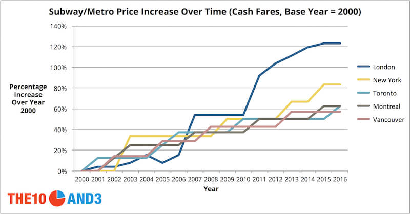 Subway/Metro Price Increase Over Time (Cash Fares, Base Year = 2000)