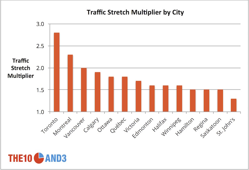 Traffic Stretch Multiplier Table